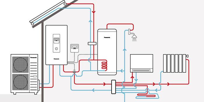 Posibilitati conectare pompe de caldura Panasonic Aquarea TCAP inverter +