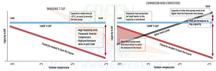 Grafic temperaturi functionare pompe de caldura Panasonic Inverter Aquarea TCap