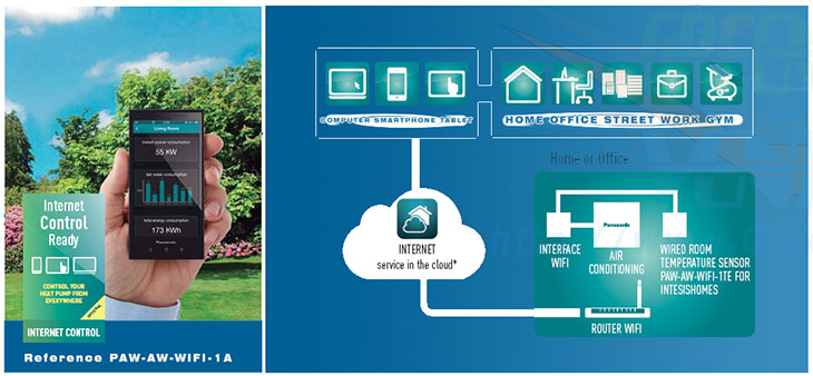 Posibilitati control internet pompe de caldura Panasonic Aquarea Inverter TCap