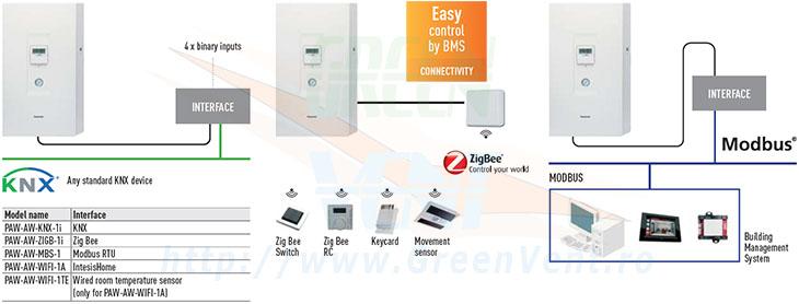 Conectivitate sisteme BMS cu pompele de caldura Panasonic Aquarea TCAP