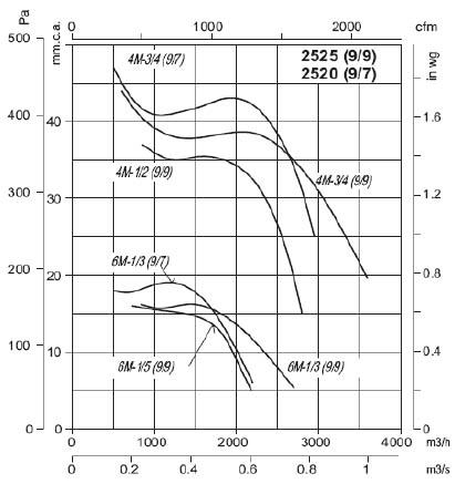 Curba functionare ventilator centrifugal dubluspirant Sodeca Spania